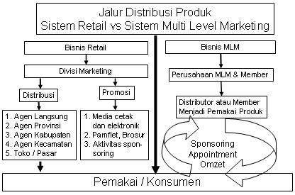 Jalur PemasaranProduk