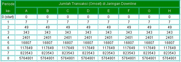 Duplikasi 7 unit1_omset