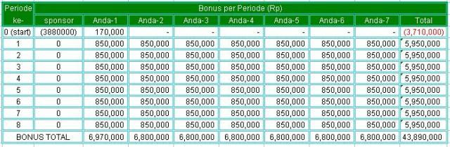 Duplikasi 7 unit2_bonus