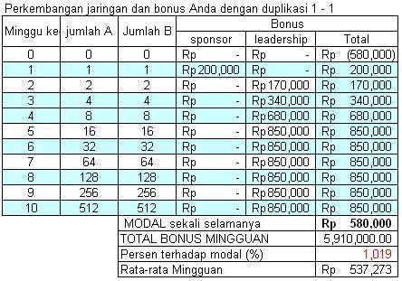 Seminggu dapat passive income Rp 537,273 bukan mustahil lho