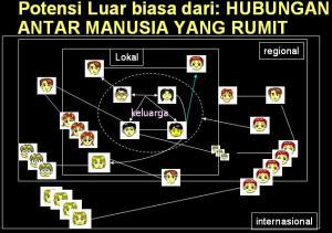 Hubungan_Manusia